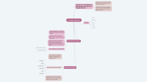 Mind Map: Text type and genres