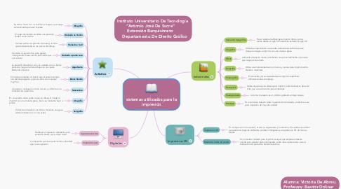 Mind Map: sistemas utilizados para la impresión