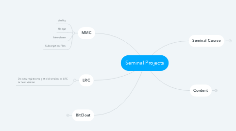 Mind Map: Seminal Projects
