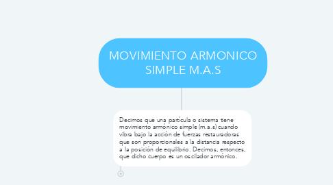 Mind Map: MOVIMIENTO ARMONICO SIMPLE M.A.S