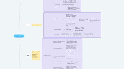 Mind Map: Прогрев ТАТОШКА