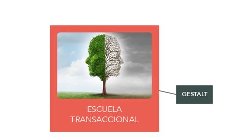 Mind Map: ESCUELA TRANSACCIONAL