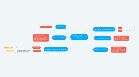 Mind Map: INTRODUCCION A LA FISICA