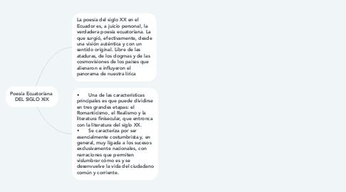 Mind Map: Poesía Ecuatoriana  DEL SIGLO XIX