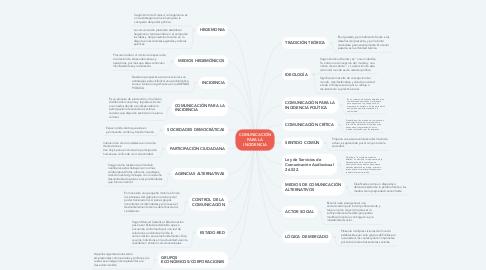 Mind Map: COMUNICACIÓN PARA LA INCIDENCIA
