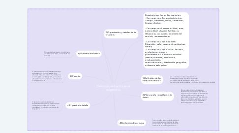Mind Map: Definición de hechos en el diagnóstico