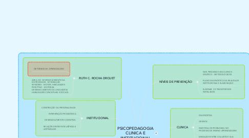 Mind Map: PSICOPEDAGOGIA CLINICA E INSTITUCIONAL