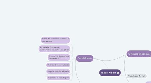 Mind Map: Idade Média