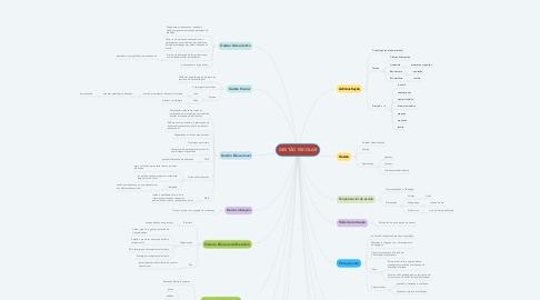 Mind Map: GESTÃO ESCOLAR