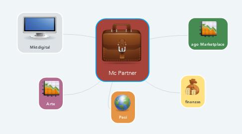 Mind Map: Mc Partner