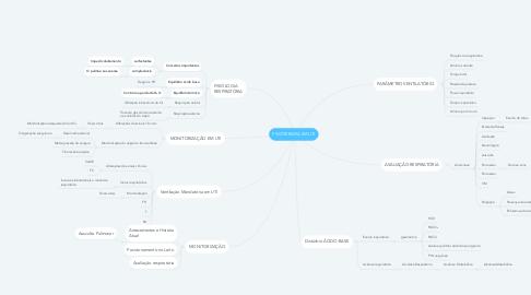 Mind Map: FISIOTERAPIA EM UTI