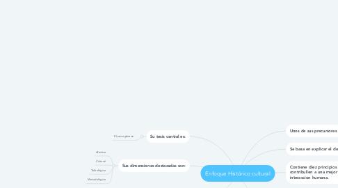 Mind Map: Enfoque Histórico cultural