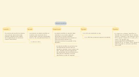 Mind Map: Notación científica