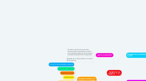 Mind Map: PREVENCIÓN DE OBESIDAD Y TCA