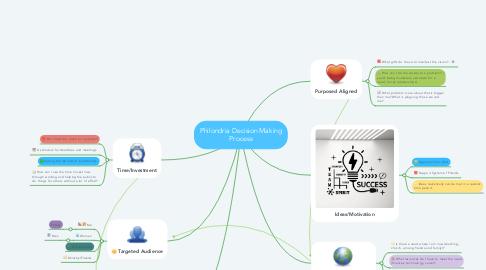 Mind Map: Philondria Decision Making Process