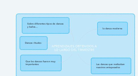 Mind Map: APRENDIZAJES OBTENIDOS A LO LARGO DEL TRIMESTRE