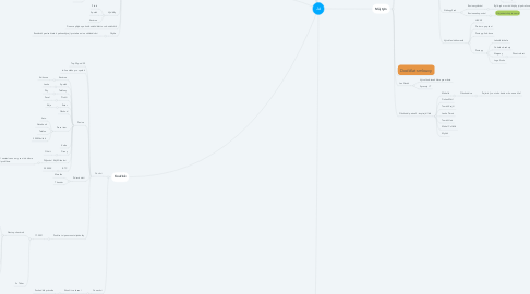 Mind Map: Já