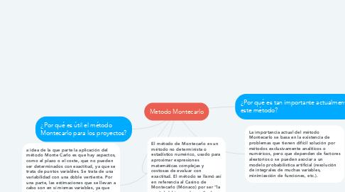 Mind Map: Metodo Montecarlo