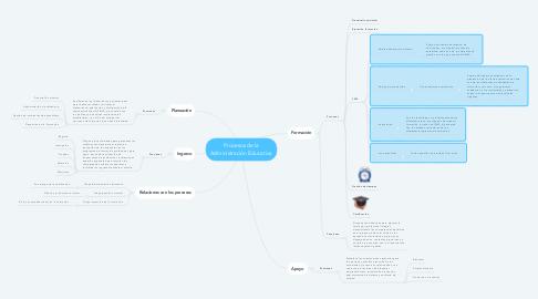 Mind Map: Procesos de la Administración Educativa