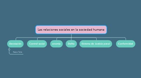 Mind Map: Las relaciones sociales en la sociedad humana