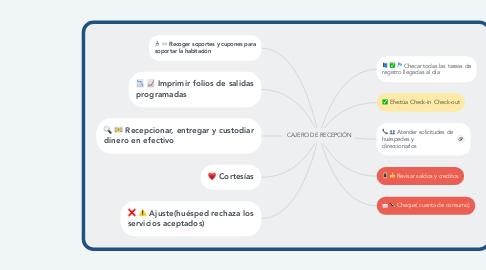 Mind Map: CAJERO DE RECEPCIÓN