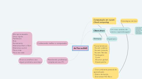 Mind Map: As Tics na EAD