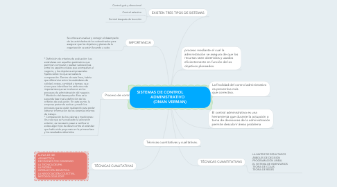 Mind Map: SISTEMAS DE CONTROL                  ADMINISTRATIVO     (ONAN VERMAN)