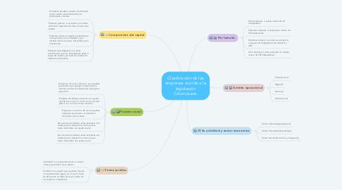 Mind Map: Clasificación de las empresas acorde a la legislación Colombiana.