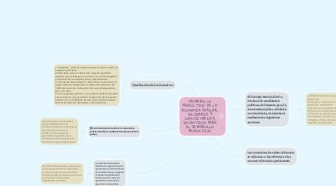 Mind Map: DESARROLLO PRODUCTIVO DE LA ECONOMÍA POPULAR, SOLIDARIA Y COMUNITARIA E INCENTIVOS PARA EL DESARROLLO PRODUCTIVO