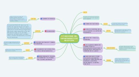 Mind Map: FUNCIONES DEL DEPARTAMENTO DE RECEPCIÓN