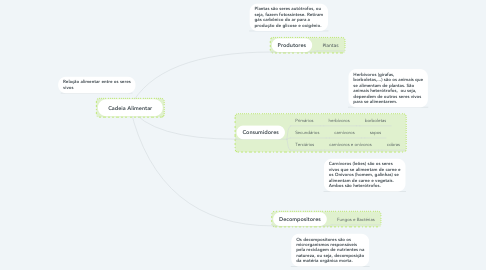 Mind Map: Cadeia Alimentar