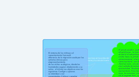Mind Map: Los incas en los andes del norte y la crisis de incario