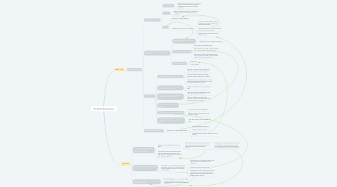 Mind Map: The Artistic/Creative Voice