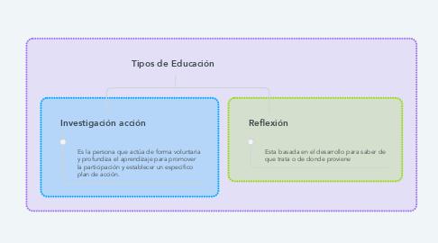 Mind Map: Tipos de Educación