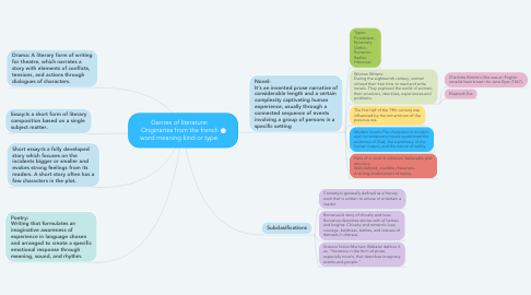 Mind Map: Genres of literature: Originartes from the french word meaning kind or type.