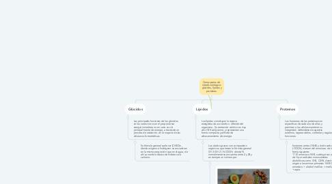 Mind Map: Compuestos de  interés biológico: glúcidos, lípidos y proteínas.
