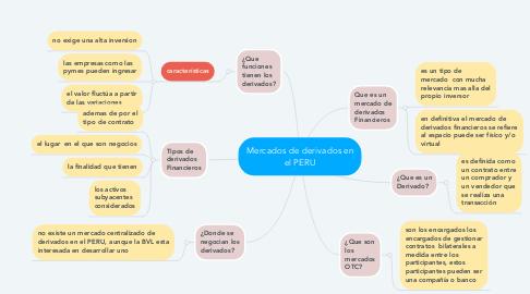 Mind Map: Mercados de derivados en el PERU