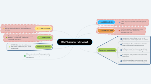 Mind Map: PROPIEDADES TEXTUALES