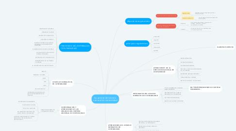 Mind Map: ley general del sistema  nacional de contabilidad