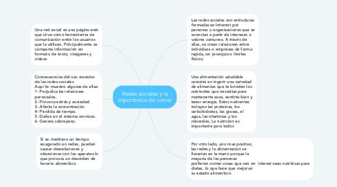 Mind Map: Redes sociales y la importancia de comer