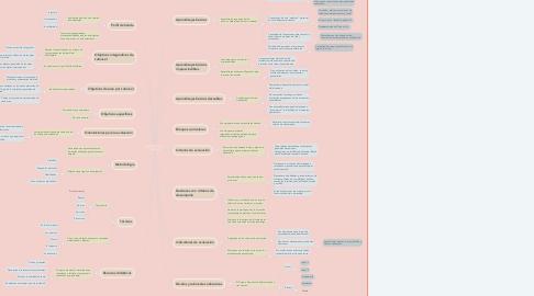 Mind Map: ELEMENTOS DEL CURRÍCULO