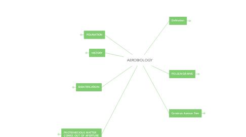 Mind Map: AEROBIOLOGY