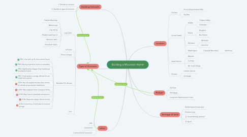 Mind Map: Building a Mountain Home