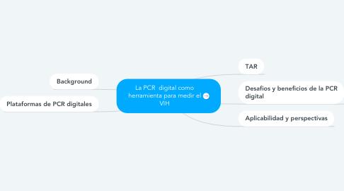 Mind Map: La PCR  digital como herramienta para medir el VIH