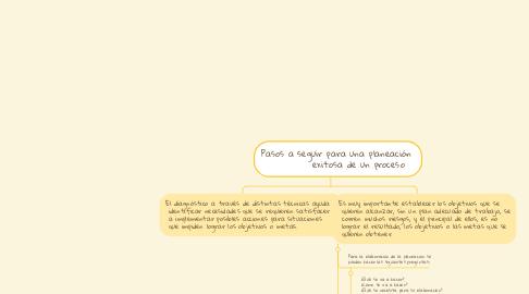 Mind Map: Pasos a seguir para una planeación            exitosa de un proceso