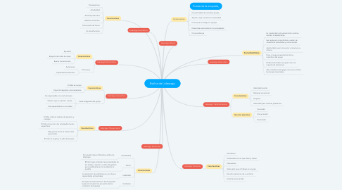 Mind Map: Estilos de Liderazgo