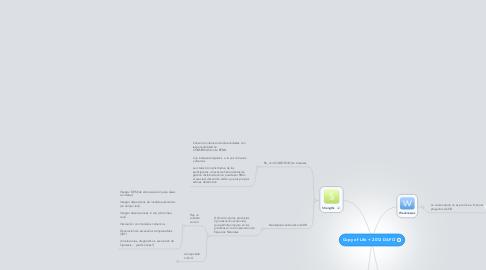 Mind Map: Copy of Life + 2012 DAFO