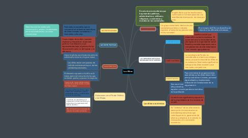 Mind Map: Las Elites
