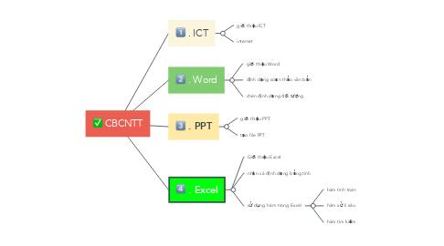 Mind Map: CBCNTT