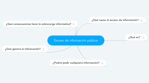 Mind Map: Exceso de información pública